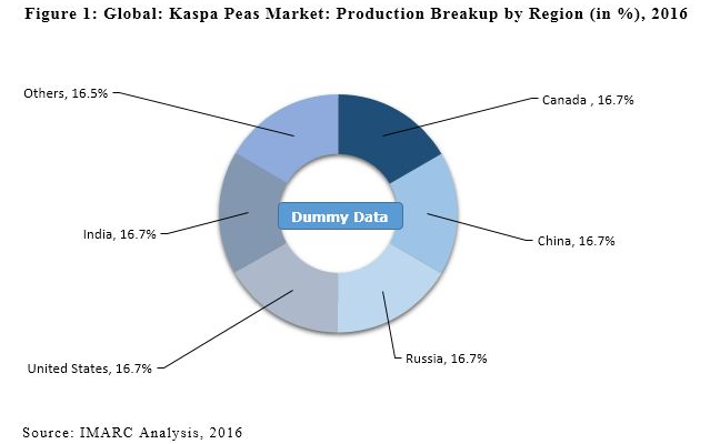 09-Global Kaspa Peas Market Influenced by Health Benefits and Changing Dietary Habits