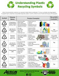 09-What is The Triangular Recycling Symbol Found at the Bottom of Plastic Products